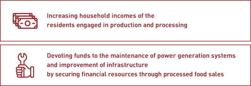 Increasing household incomes of the residents engaged in production and processing,Devoting funds to the maintenance of power generation systems and improvement of infrastructure by securing financial resources through processed food sales