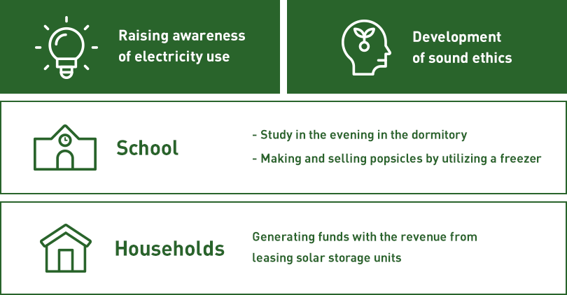 Raising awareness of electricity use,Development of sound ethics,School:Study in the evening in the dormitory/Making and selling popsicles by utilizing a freezer,Households:Generating funds with the revenue from leasing solar storage units