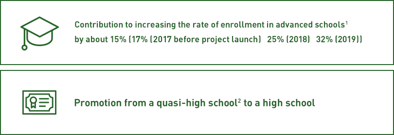 Contribution to increasing the rate of enrollment in advanced schools1 by about 15% (17% (2017 before project launch) -> 25% (2018) -> 32% (2019)),Promotion from a quasi-high school2 to a high school