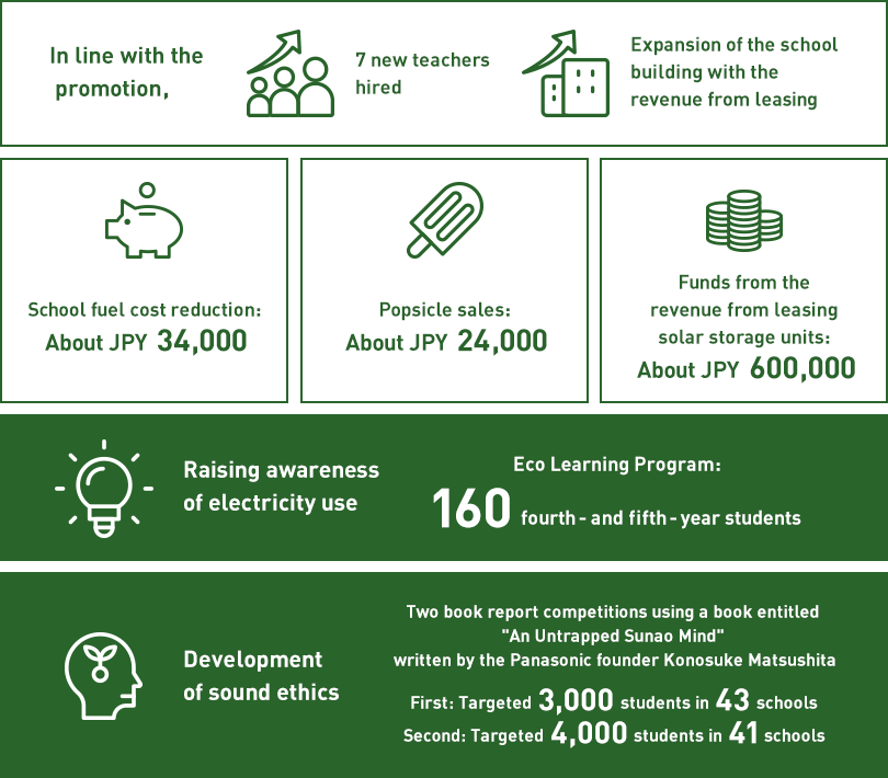 "In line with the promotion,7 new teachers hired/Expansion of the school building with the revenue from leasing,School fuel cost reduction: About JPY34,000,Popsicle sales: About JPY24,000,Funds from the revenue from leasing solar storage units: About JPY600,000,Raising awareness of electricity use:Eco Learning Program: 160 fourth- and fifth-year students,Development of sound ethics:Two book report competitions using a book entitled ""An Untrapped Sunao Mind"" written by the Panasonic founder Konosuke Matsushita,First: Targeted 3,000 students in 43 schools/Second: Targeted 4,000 students in 41 schools"