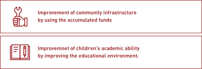 Improvement of community infrastructure by using the accumulated funds,Improvemnet of children's academic ability by improving the educational environment.