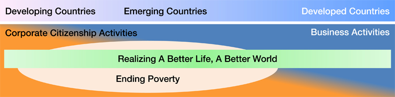 Realizing A Better Life, A Better World (Developing Countries:Corporate Citizenship Activities) (Emerging Countries:Ending Poverty) (Developed Countries:Business Activities)
