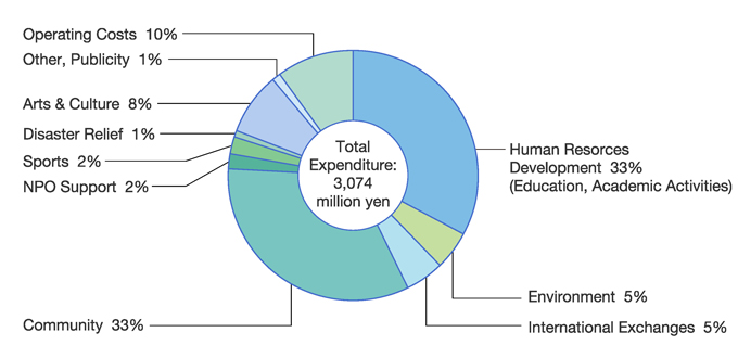 Spending on Corporate Citizenship Activities by Area of Activity in FY2017 Human Resorces Development:33% (Education, Academic Activities), Environment:5%, International Exchanges:5%, Community:33%, NPO Support:2%, Sports:2%, Disaster Relief:1%, Arts & Culture:13%, Other, Publicity:4%, Operating Costs:10% (Total Expenditure:3,074 million yen)