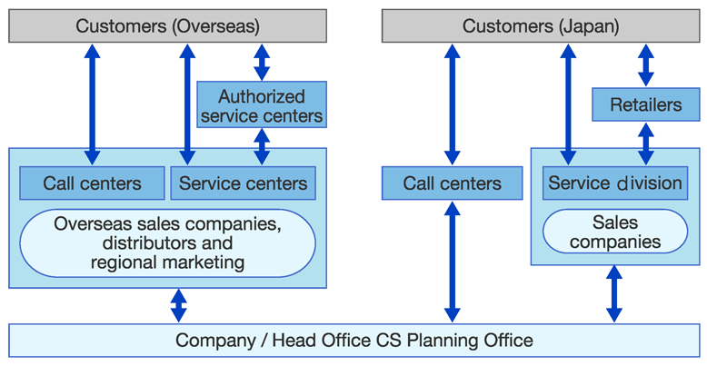 Customer Relations Structure