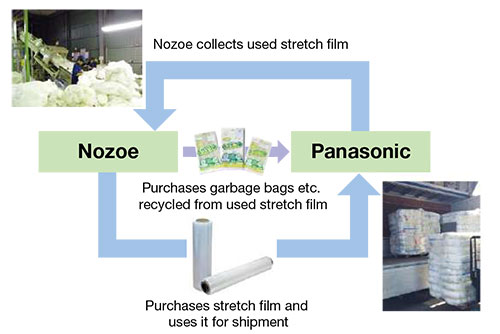 Stretch film purchased from Nozoe Industry Inc. for transportation is recycled into garbage bags and repurchased by Panasonic.