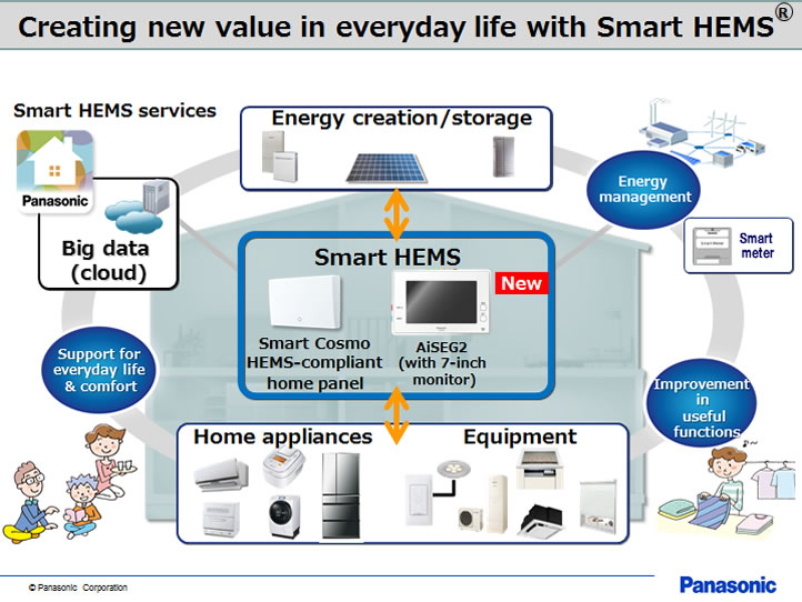 Creating new value in everyday life with Smart HEMS
