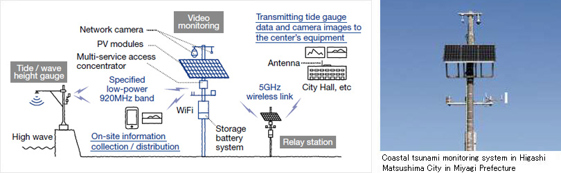 Panasonic has developed the coastal monitoring system that sources power independently. This system continuously operates wireless network cameras and wireless transmission devices by photovoltaic power generation modules and storage batteries.