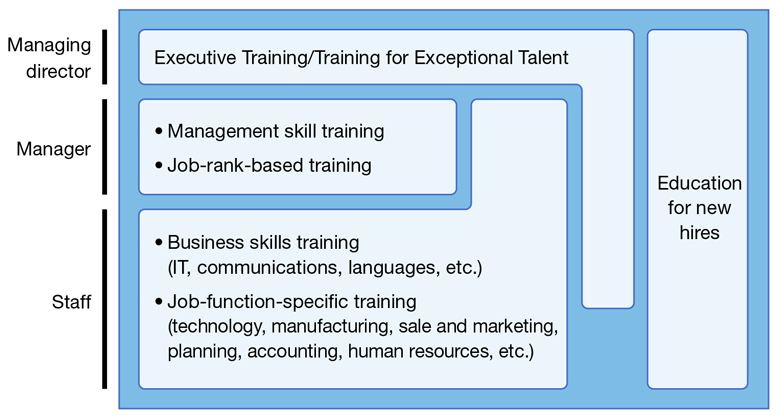 Executive Training/Training for Exceptional Talent[Managing director,Manager,Some Staff],Management skill training[Manager],Job-rank-based training[Manager],Business skills training(IT, communications, languages, etc.)[Manager,Staff],Job-function-specific training(technology, manufacturing, sale and marketing, planning, accounting, human resources, etc.)[Manager,Staff],Education for new hiresManaging director,Manager,Staff]