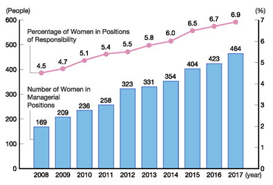 Number of Women in Managerial Positions, Percentage of Women in Positions of Responsibility