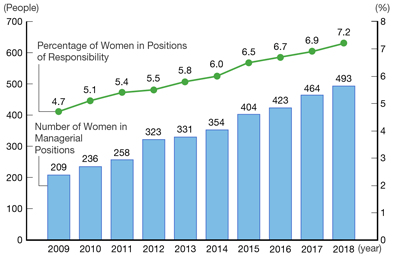 Percentage of Women in Positions of Responsibility [2009:4.7, 2010:5.1, 2011:5.4, 2012:5.5, 2013:5.8, 2014:6.0, 2015:6.5, 2016:6.7, 2017:6.9, 2018:7.2], Number of Women in Managerial Positions [2009:209, 2010:236, 2011:258, 2012:323, 2013:331, 2014:354, 2015:404, 2016:423, 2017:464, 2018:493]