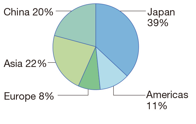 Japan 39%, The Americas 11%, Europe 8%, Asia 22%, China 20%