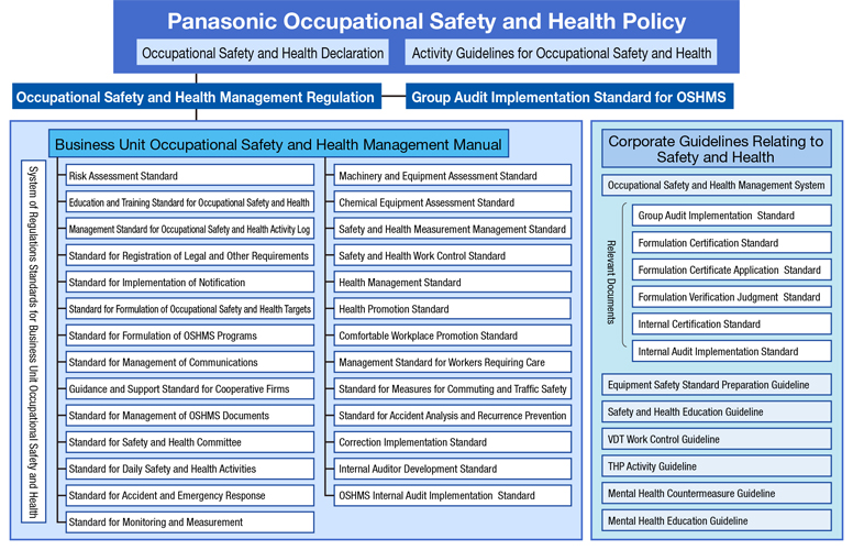 Panasonic Occupational[Occupational Safety and health Declaration][Activity Cuidelines for Occupational Safety and Health] - [Occupational Safety and Health Management Regulation] - [Group Audit Implementation Standard for OSHMS] - Business Unit Occupational Safety and Health Management Manual[System of Regulations Standards for Business Unit Occupational Safety and Health]Risk Assessment Standard, Education and Training Standard for Occupational Safety and Health, Management Standard for Occupational Safety and Health Activity Log, Standard for Registration of Legal and Other Requirements, Standard for Implementation of Notification, Standard for Formulation of Occupational Safety and Health Targets, Standard for Formulation of OSHMS Programs, Standard for Management of Communications, Guidance and Support Standard for Cooperative Firms, Standard for Management of OSHMS Documents, Srandard for Safety and Health Committee, Standard for Daily Safety and Health Activities, Standard for Accident and Emergency Response, Standard for Monitoring and Measurement, Machinery and Equipment Assessment Standard, Chemical Equipment Assessment Standard, Safety and Health Measurement Manegement Standard, Safety and Health Work Control Standard, Health Maganement Standard, Health Promotion Standard, Comfortable Workplace Promotion Standard, Manegement Standard for Workers Requiring Care, Standard for Measures for Commuting and Traffic Safety, Standard for Accident Analysis and Recurrence Prevention, Correction Implementation Standard, Internal Auditor Development Standard, OSHMS Internal Audit Implementation Standard, [Corporate Guidelines Ralating to Safety and Health]Occupational Safety and Health Management Systyem, Relevant Documents (Group Audit Implementation Standard, Formulation Certification Standard, Formulation Certificate Application Standard, Formulation Verification Judgment Standard, Internal Certification Standarad, Internal Audit Implementation Standard), Equipment Safety Standard Preparation Guideline, Safety and Health Education Guideline, VDT Work Control Guideline, THP Activity Cuideline, Mental Health Countermeasure Guideline, Mental Health Education Guideline