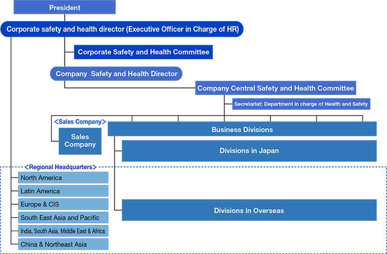 President - Corporate safety and health director (Executive Officer in Charge of HR), Corporate Safety and Health Committee, Company Safety and Health Director, Company Central Safety and Health Committee, Secretariat: Department in charge of Health and Safety (Sales Company - Sales Company, Business Divisions, Divisions  in Japan, Divisions in Overseas, Regional Headquarters (North America, Latin America, Europe & CIS, South East Asia and Pacific, India, South Asia, Middle East & Africa, China & Northeast Asia))