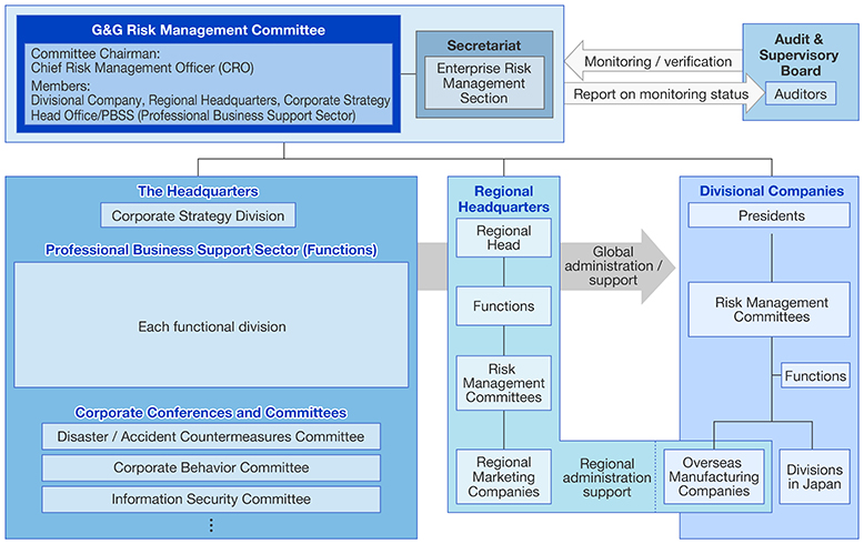 Panasonic Global and Group Risk Management Promotion Framework
