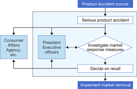 Product Accident Response Flowchart