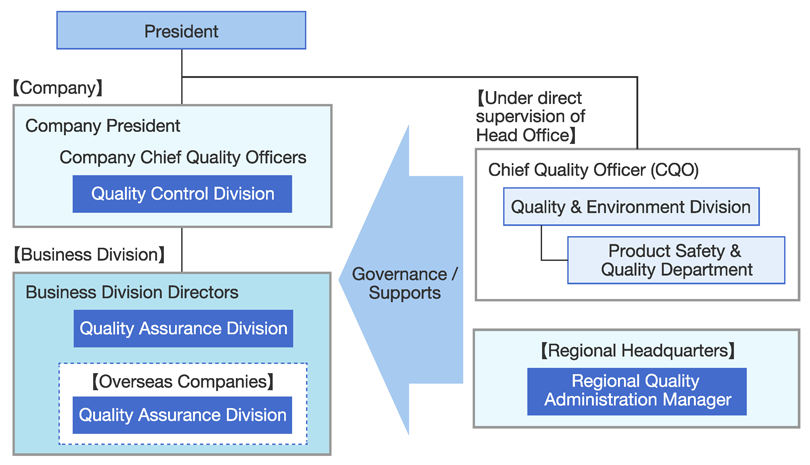 Quality Management Structure