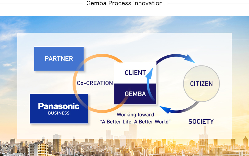 "Figure Title: Gemba Process Innovation – Panasonic will achieve ""co-creation"" with clients and our partners while solving the various problems of our customers' ""gemba"" — the frontline operations where things get made, shipped or sold. By contributing to citizens and society, we will aim to work together toward A Better Life, A Better World."
