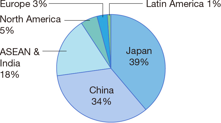 Japan 39%, China 34%, ASEAN & India 18%, North America 5%, Europe 3%, Latin America 1%