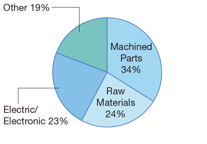 Machined Parts 45%, Electric Componets / Semiconductors 20%, Raw materials 23%, Other 12%