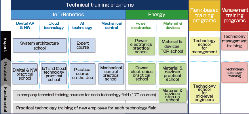 List of training programs mainly divided into Technical training programs, Rank-based training programs, and Management programs.  1.Technical training programs: Under 2 main categories of IoT/Robotics and Energy, There are In-company technical training courses for each technology field (170 courses) and Practical technology training of new employee for each technology field for Fundamental. 1-1. IoT/Robotics: Digital AV & NW, Cloud technology, AI technology, Mechanical control. 1-1-1. Digital AV & NW: Digital & NW practical school for Practical and System architecture school for Expert. 1-1-2. Cloud technology: IoT and Cloud technology practical school for Practical and System architecture school for Expert. 1-1-3. AI technology: Practical course on the job for Practical. Expert course for Expert. 1-1-4. Mechanical control: Mechanical control practical school for Practical. 1-2. Energy: Power electronics, Material & devices. 1-2-1. Power electronics: Power electronics practical school for Practical and Power electronics practical school for Expert. 1-2-2. Material & devices: Material & devices step-up school for Fundamental, Material & devices practical school for Practical, and Material & devices TOP school for Expert. 2. Rank-based training programs: Technology school for mid-level engineers for both Fundamental and Practical and Technology school for management for Expert. 3. Management training programs: Technology strategy training for Practical and Technology management training for Expert.
