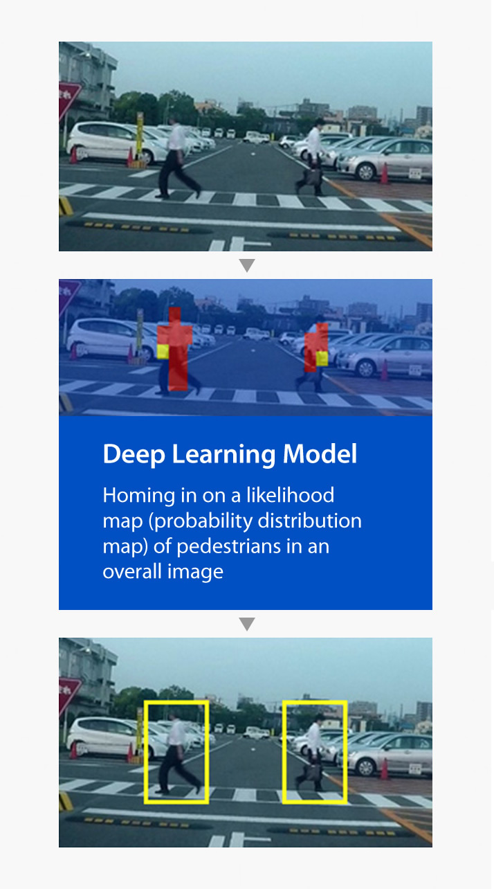 Camera image: Camera captures two people crossing the crosswalk in the parking area. Panasonic's newly developed technology uses Deep Learning to home in on a likelihood map (probability distribution map) of pedestrians in an overall image.