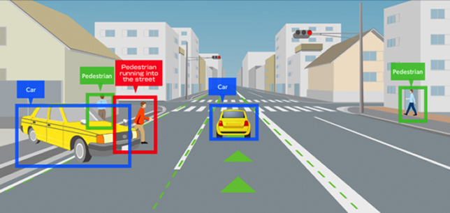 Illustration: Objects that come into the driver's view, such as the preceding car, the car approaching from the left side, the pedestrians on the sidewalk, and the pedestrian running onto the street are detected.