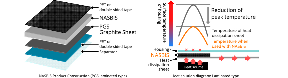 NASBIS Product Construction (PGS laminated type)&Heat solution diagram: Laminated type