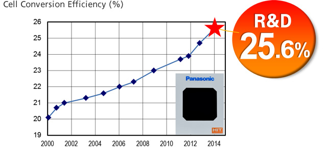 Graph of change in cell conversion efficiency: The cell conversion efficiency increased gradually from 20% in 2000 to 21% in 2001, to 22% in 2006, to 23% in 2009, to 24% in 2014, and then reached 25.6% in 2014 (research levels).