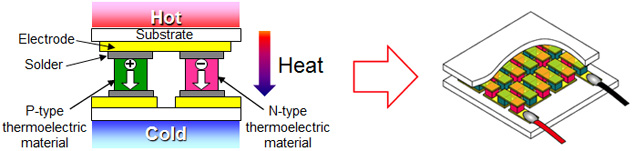 Arranged from top to bottom are a hot ceramic plate, a metal electrode, and a plated solder layer. Electricity is produced through the heat generated by the temperature difference between the p-type and n-type thermoelectric materials connected with a conducting wire to the electrode with lower temperature. Figure: Structure of a thermoelectric device P-type and n-type thermoelectric materials are arranged in a zigzag pattern called a pi-structure between high-temperature and low-temperature layers. Each layer has a plated solder layer, a metal electrode, and a ceramic plate. Electricity is produced by connecting the set of p-type and n-type materials to the plates using a conducting wire on both ends.