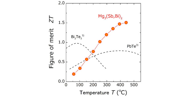 Graph: Temperature dependence of thermoelectric figure of merit (ZT). High thermoelectric conversion efficiency, ZT = 1.51, is achieved at a temperature of 440 degrees Celsius.