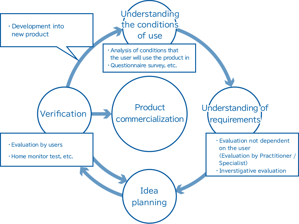 Illustration: Product commercialization is implemented via an explanatory drawing for user-centered design, the understanding of usage conditions and requirements, idea planning, and verification. Then, a user evaluation on that process is implemented.