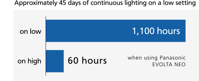 Explanatory graph: Explanatory graph Approx. 40 days of continuous lighting on low brightness: Approx. 1,000 hours on low brightness, approx. 55 hours on high brightness (with 3 AA Evolta batteries)