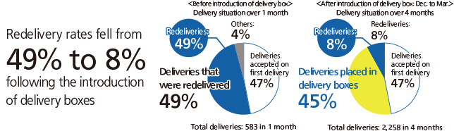 Explanatory graph: By installing a delivery locker, the redelivery rate was reduced from 49% to 8%. Before installing a delivery locker, the rate of packages received on the first delivery was 47%, the rate of packages received upon redelivery was 49%, and the total number of packages received was 583 in one month. After installing a delivery locker, the rate of packages received on the first delivery was 47%, the rate of packages received upon redelivery was 8%, and the rate of packages received from the delivery locker was 45%. The total number of packages received was 2,258 in 4 months.
