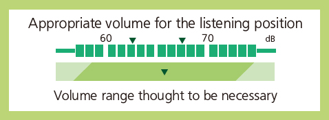 Graph: A standard graph of voice guides for giving correct information with voice guidance