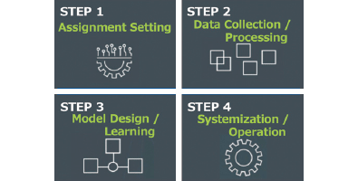 Diagram showing the steps from Assignment Setting,Data Collection & Processing, Model Design & Learing, to Systemization & Operetion