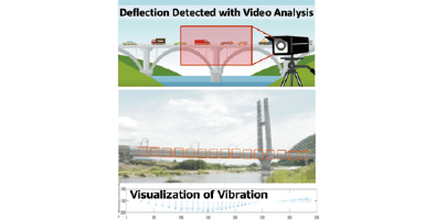 Image of distortion analysis of bridges by video