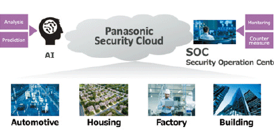 Image of of security platform contributing to automobiles, homes, factories, and buildings for IoT era