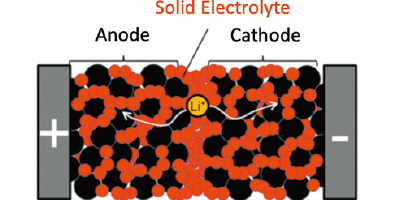 Image of structure of all solid state battery