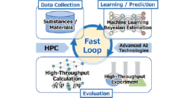 Image of rapid repetitive cycles of data collection, learning & prediction, and evaluation