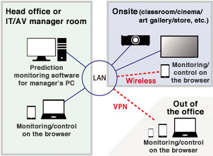 Configuration diagram of the video surveillance system fitted with Panasonic components: The system allows video monitoring and control using predictive surveillance software installed on a computer at the head office or at the IT/AV manager's office, or through the browser of LAN-connected computers or tablets at the office. Videos can be shared with a LAN-connected projector or display at sites such as classrooms, movie theaters, museums, or shops. The system also allows wireless video monitoring and control through the browser of a tablet. Remote video monitoring and control are made possible by connecting to your LAN via VPN through the browser of a computer, tablet, or smartphone.