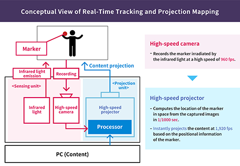 Conceptual View of Real-Time Tracking and Projection Mapping Marker Infrared light emission <Sensing unit> Infrared light Recording High-speed camera Processor PC (Content) Processor High-speed projector <Projection unit> Content projection High-speed camera - Records the marker irradiated by the infrared light at a high speed of 960 fps. High-speed projector - Computes the location of the marker in space from the captured images in 1/1000 sec. - Instantly projects the content at 1,920 fps based on the positional information of the marker.