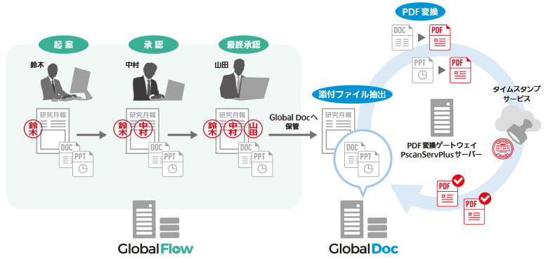 「Global Doc」「Global Flow」の運用イメージ図