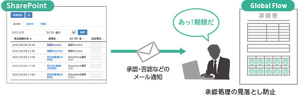「Global Flow for SharePoint」のイメージ図