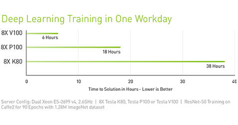 Deep Learning Training One Workday