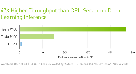 47X Higher Throughput than CPU Server on Deep Learning Inference