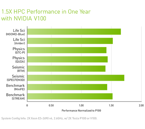 1.5X HPC Performance in One Year with NVIDIA Tesla V100