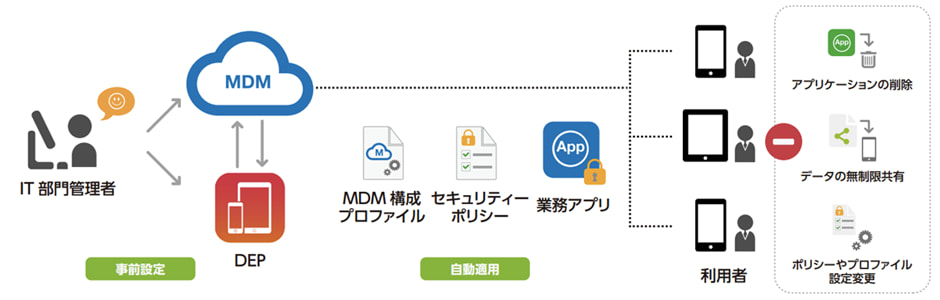 Device Enrollment Program(DEP)導入 イメージ図