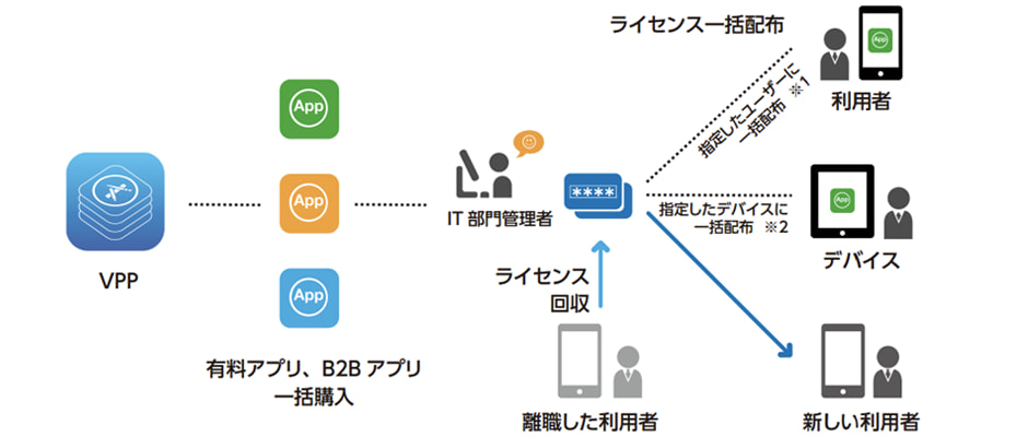 Volume Purchase Program(VPP) イメージ図
