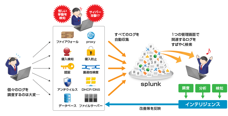 「Splunk」のご利用イメージ