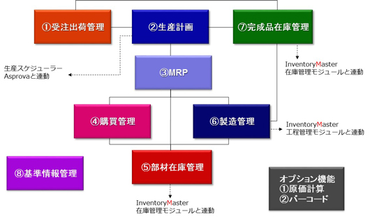 Production Masterの構成図